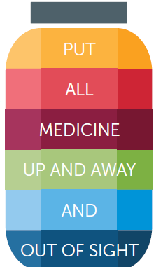 What to Know About Storing Medicine